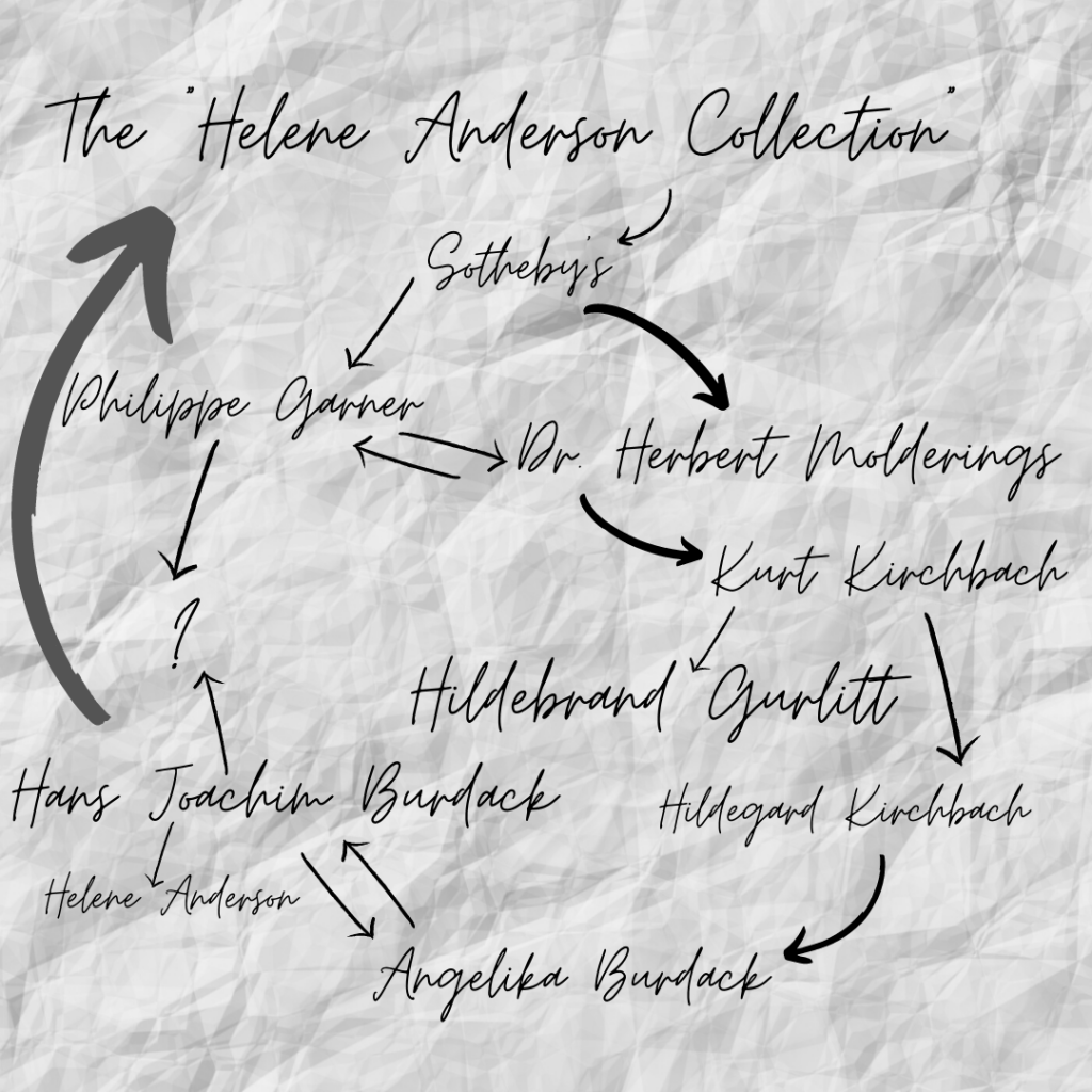 A graphic showing the links between the participants of the Helene Anderson Collection.
