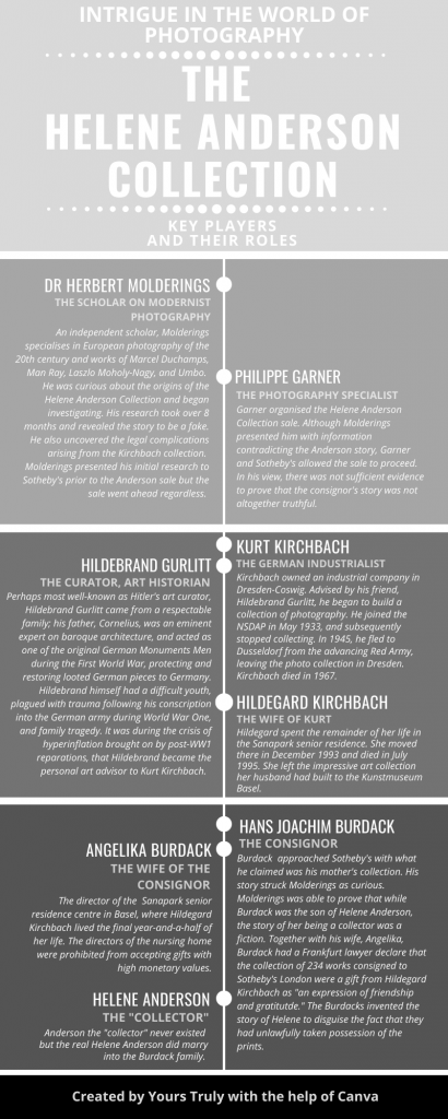 An infographic or Who's Who of major players in the Helene Anderson Collection saga.